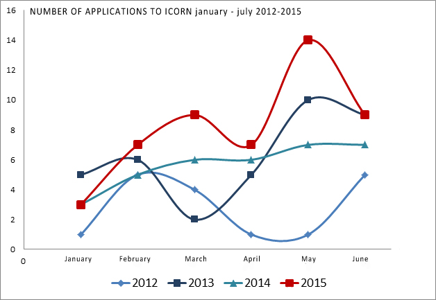 Development in ICORN applications from 2012 - 2015 (January - July). Photo.